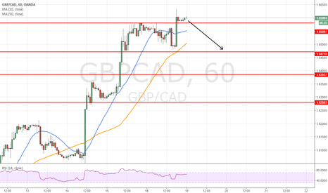 GBPCAD: go fo 100 pips gain target 165.00
