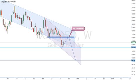 XAUUSD: Possible Gold's direction