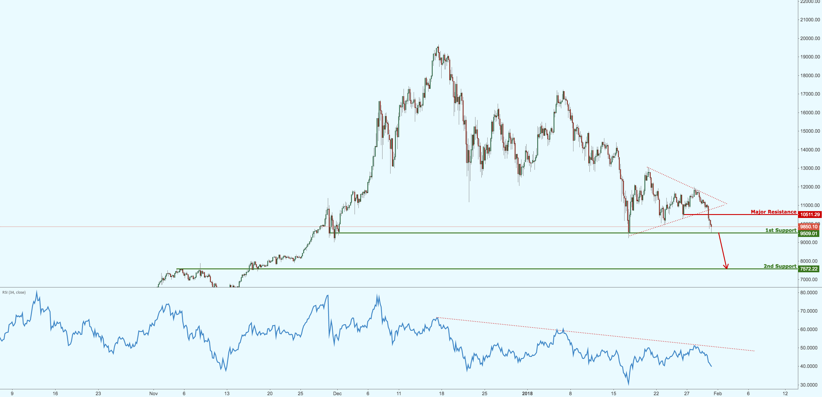 Bitcoin reaching our major support!Watch for break of this level