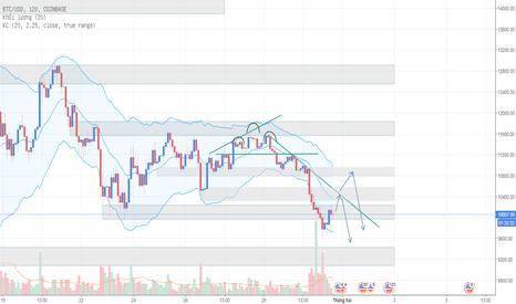 BTCUSD: Bitcoin ngày 31/01 - Tiếp tục xu hướng đỏ?