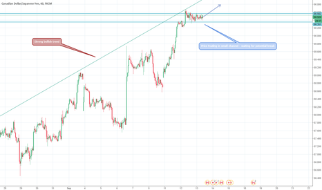 CADJPY: CAD/JPY - Potential breakout