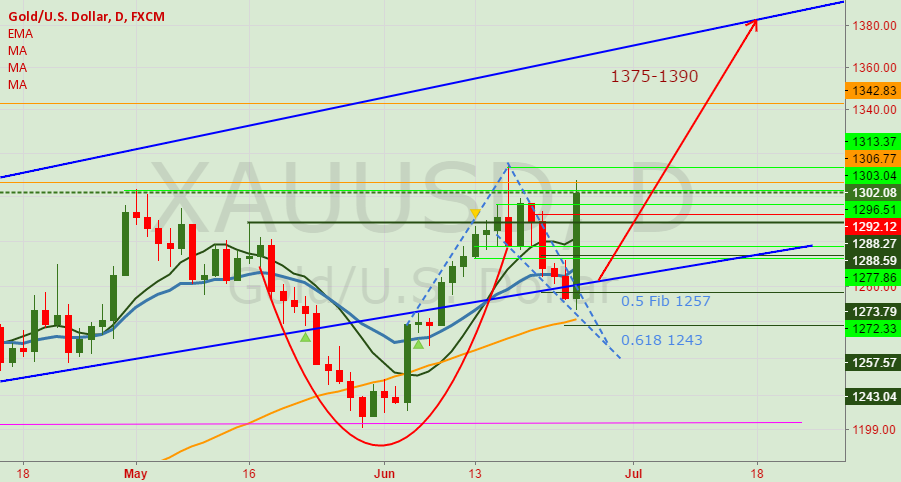 XAUUSD: Cup and Handle Break Out. Target 1375-1390