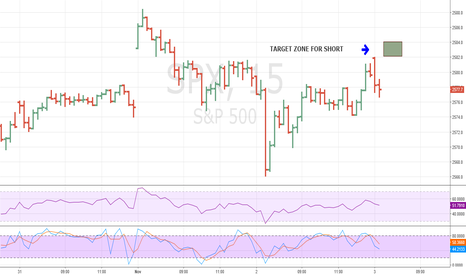 SPX: SPX Intra day update.  Shorting opportunity