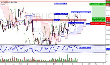 EURUSD: Potenial Long setup on EUR/USD