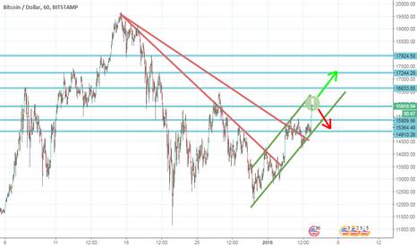 BTCUSD: BTC/USD - -__ TEND LINE   'LONG