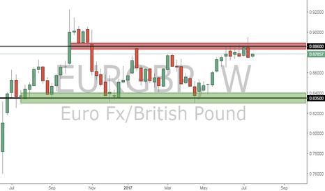 EURGBP: (EURGBP) Weekly Chart Analysis