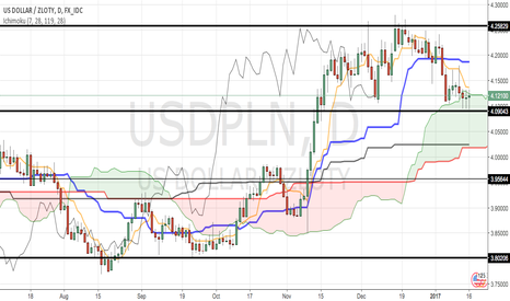USDPLN: BUY at market price. LONG to 4.25