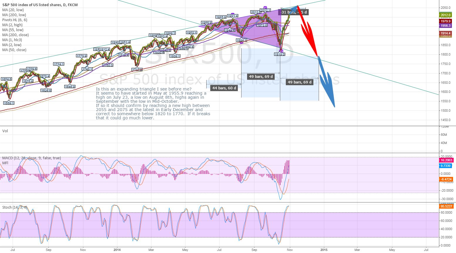S&P 500 - Expanding Triangle to Close Out the Year
