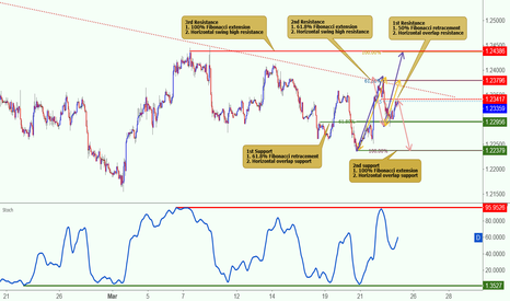 EURUSD: EURUSD testing both its support and resistance