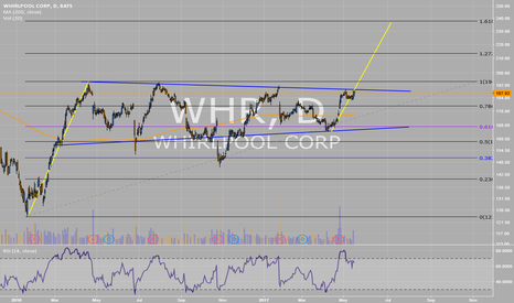 WHR: Whrilpool long setup