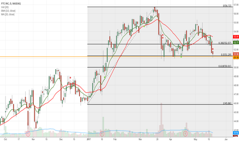 PTC: Confluance of support and Fibanocci .50 retracement