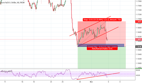 EURUSD: EUR.USD - Sell after The Breakout