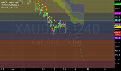 XAUUSD: golds next movements