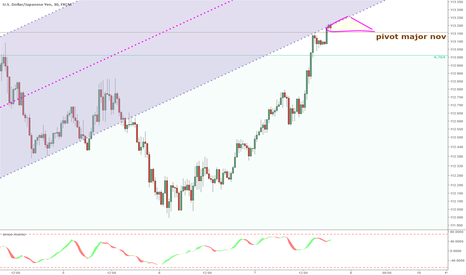 USDJPY: DVG + Channel