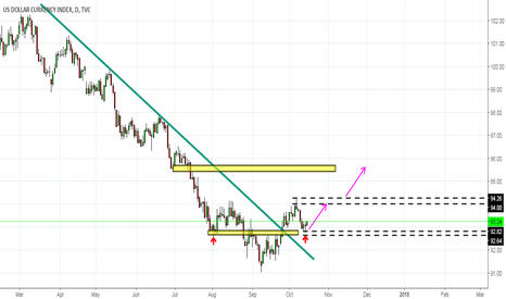 DXY: DXY Possible buy