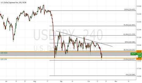 USDJPY: Dollar Yen Short
