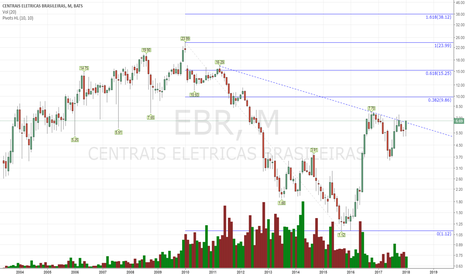 EBR: It looks very close to the breakout moment