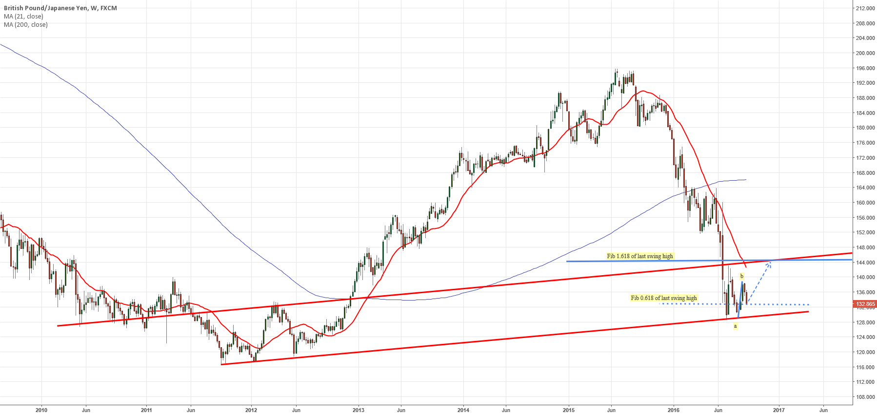 GBPJPY LONG WEEKLY CHART