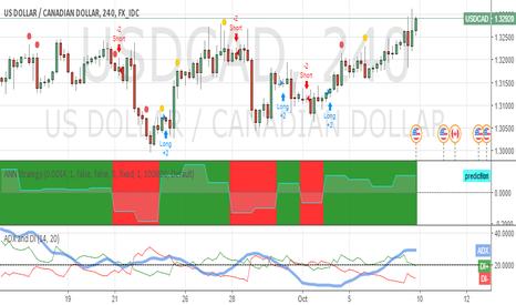 USDCAD: ADX showing decreasing trend