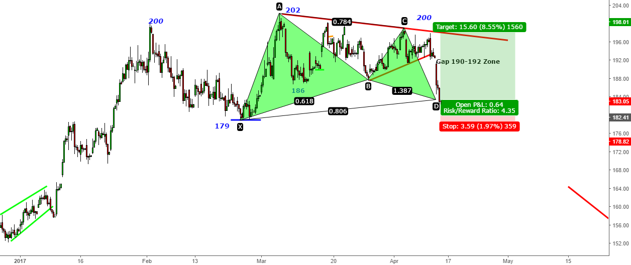 Hindalco - Bullish Gartley at 183 - Target 190