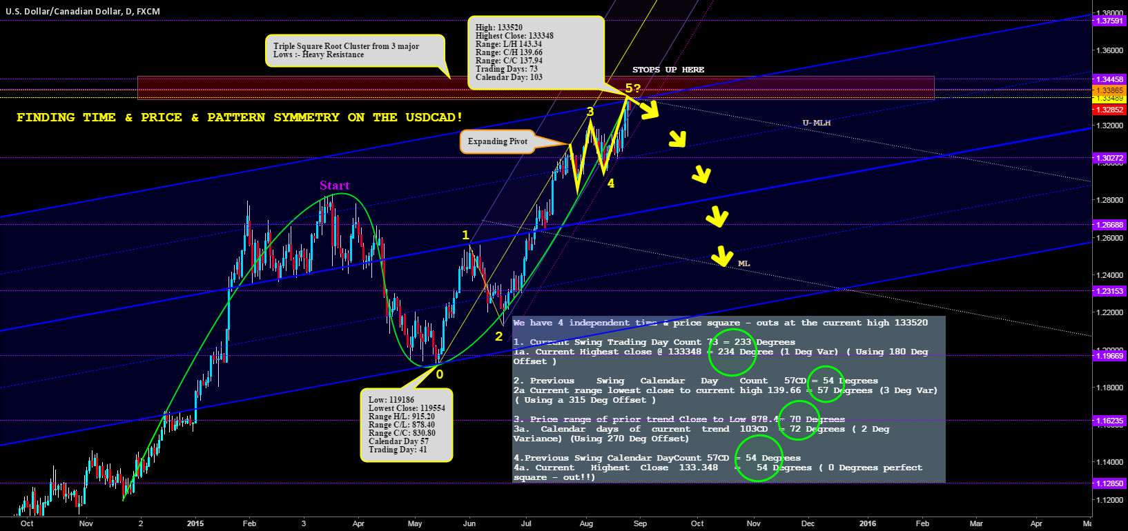 FINDING TIME & PRICE & PATTERN SYMMETRY ON THE USDCAD!