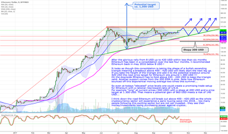 ETHUSD: Ethereum - Ascending triangle will bring much higher prices