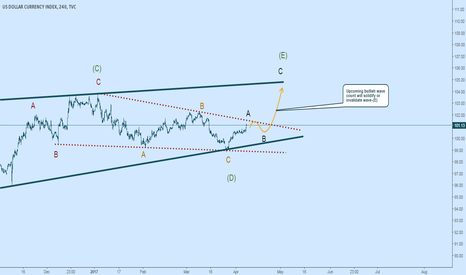 DXY: Looking for a Bullish Breakout in the Dixie This Week
