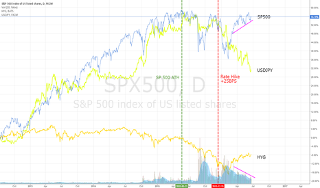 SPX500: Who's buying this