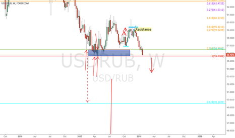 USDRUB: $USDRUB - Weekly chart