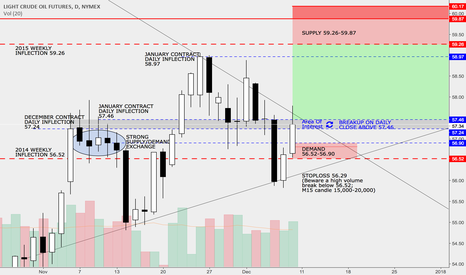 CL1!: Oil Long - Top Of Daily Range