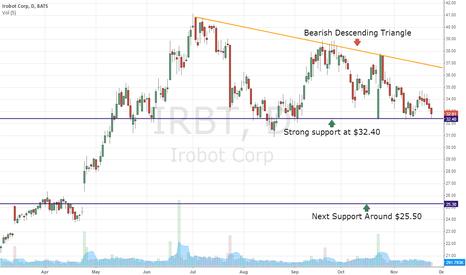 IRBT: IRBT Descending Triangle