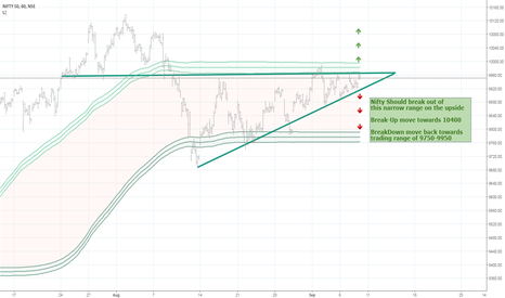 NIFTY: Getting Cash Ready. Big-Upside should come soon