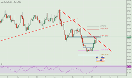 AUDUSD: Will Cypher or FIBO cluster work in AUDUSD?