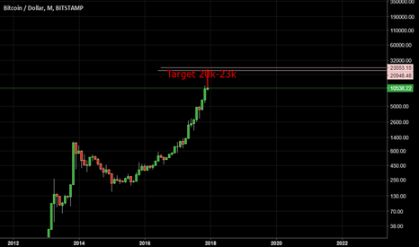 BTCUSD: Yes you knew that! Bitcoin to $20k!