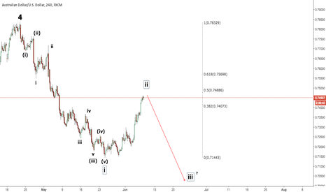 AUDUSD: AUDUSD SHORT. WAVE ANALYSIS