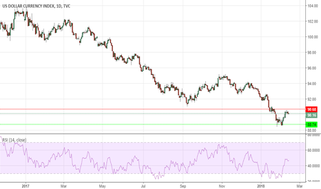 DXY: bearish dollar