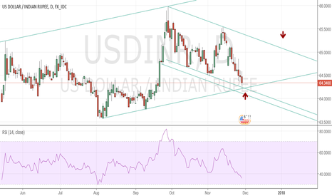 USDINR: Support is nearing @ 64.2000