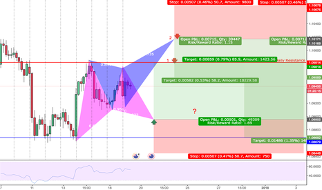 AUDNZD: AUDNZD BUTTERFLY & GARTLEY |H4| Tech + Fundamental + PriceAction