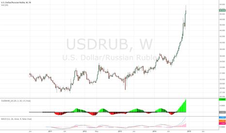 USDRUB: No trading idéa