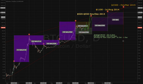 BTCUSD: Bitcoin Time-Price Forecast