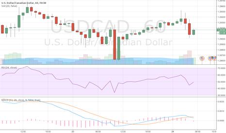 USDCAD: USD/CAD BULLISH