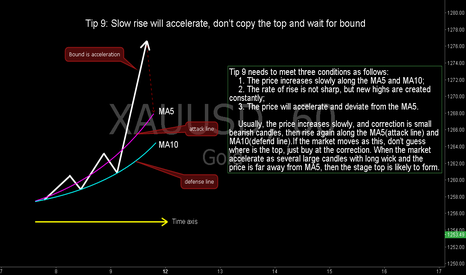 XAUUSD: Tip 9: Slow Rise Will Accelerate