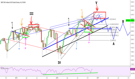 SPX500: S&P500 - Weekly Chart - Wave E