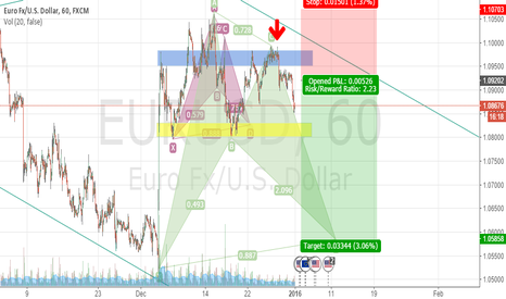 EURUSD: EUR/USD Bullish Bat Pattern - Swing Trade (Short to Long)