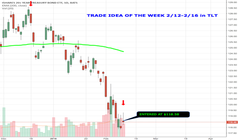 TLT: TRADE IDEA OF THE WEEK IN TLT!
