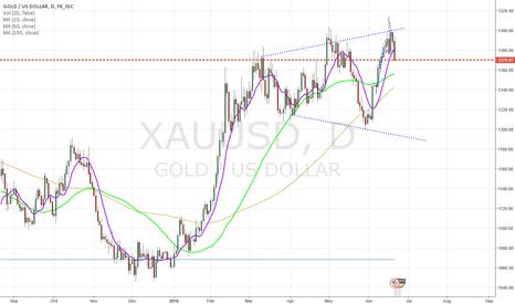 XAUUSD: Shorting Gold