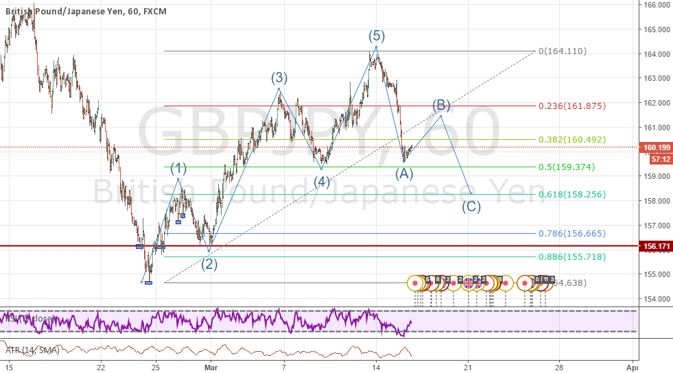 GBPJPY Elliot Waves based prediction