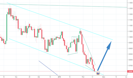 AUDNZD: AUDNZD: Prices floats in the over-sold territory