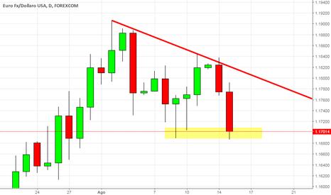 EURUSD: Dopo il target dello short, ora si va long?