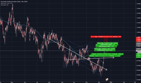 AUDCAD: AUD-CAD PREPARE TO SELL